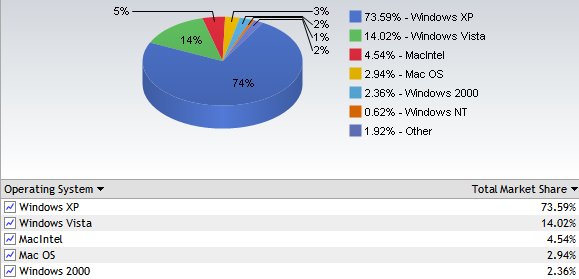 OS Market share March 2008
