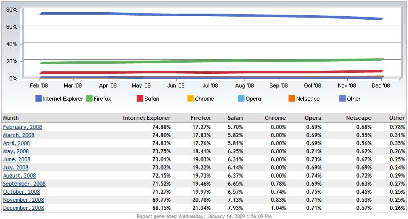 Internet Explorer Market Share1