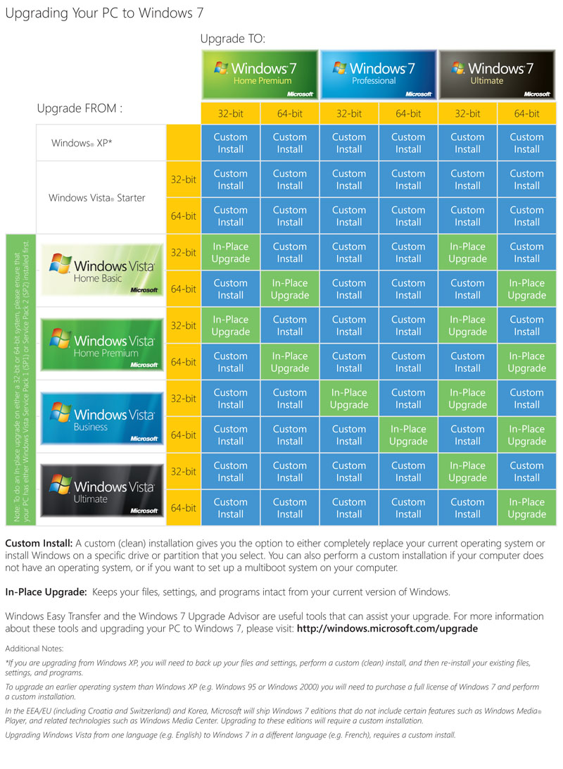 Windows7 Upgrade Chart