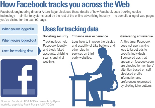 Facebook tracking - uses for data