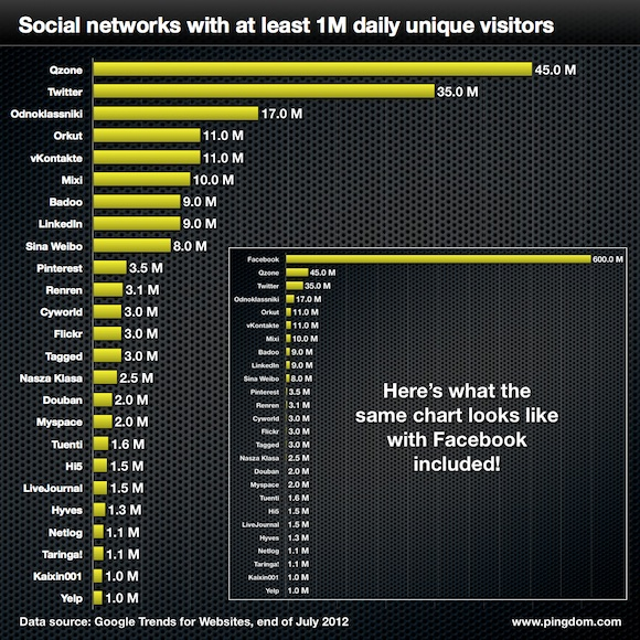 social-networks-580