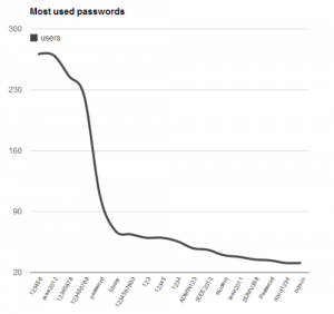 Most Used passwords IEEE breach