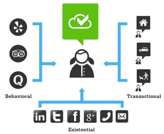 TrustCloud measure Trust