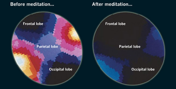 mind before and after meditation