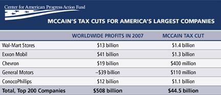 MCain Corporate Tax Cuts